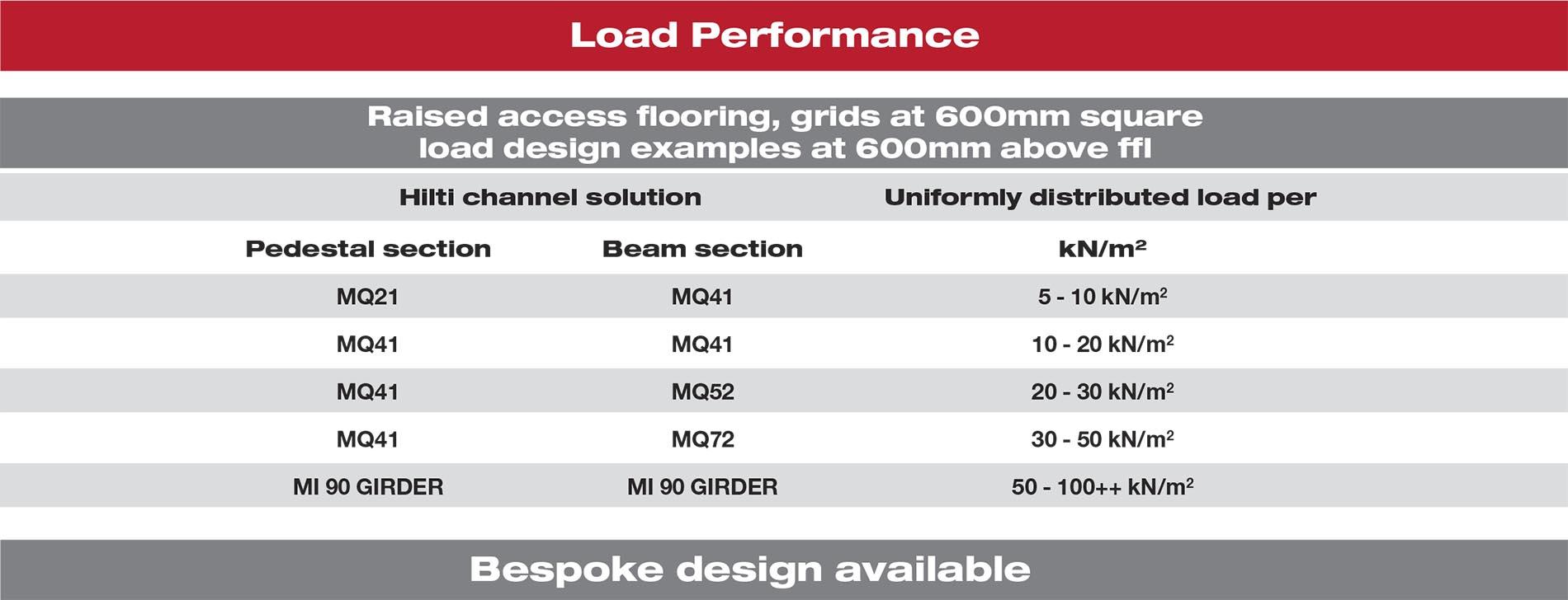 hilti raised flooring load performance
